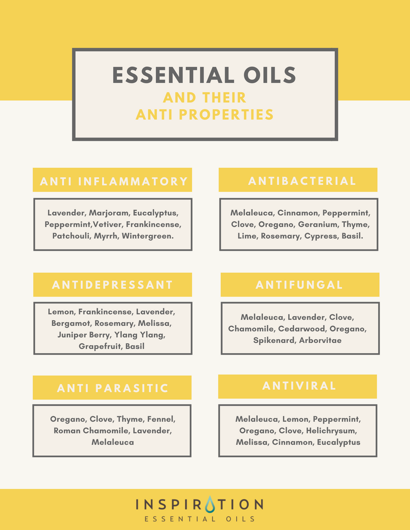 Essential oils and their anti properties - Inspiration Essential Oils
